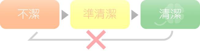 京都市左京区 おおくぼ歯科クリニックの滅菌